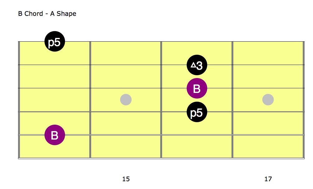 B Chord A Shape Jerry Garcia Guitar Solo Grateful Dead Deal 7 4