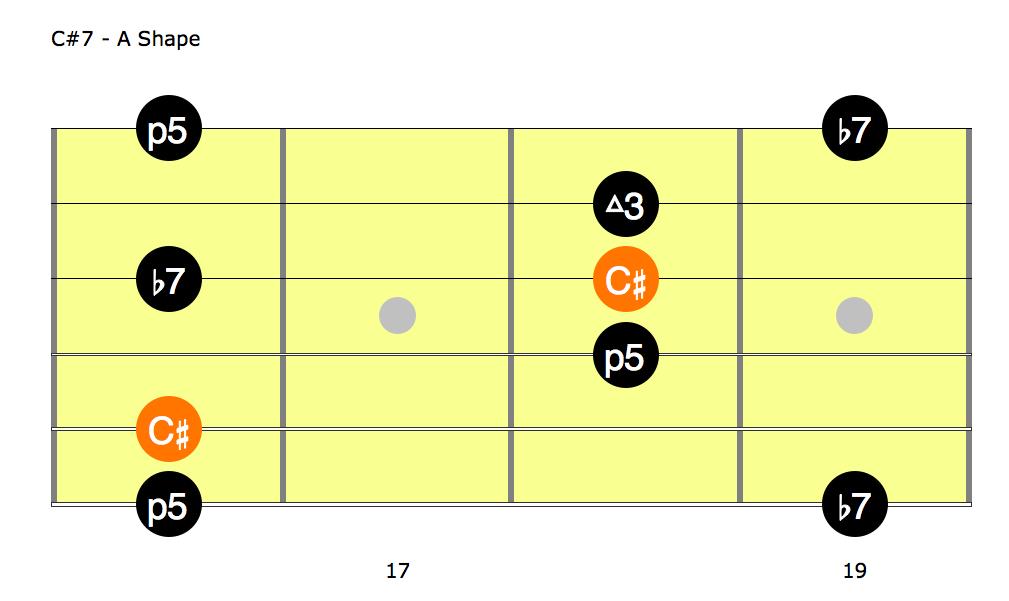 C 7 Chord A Shape Jerry Garcia Guitar Solo Grateful Dead