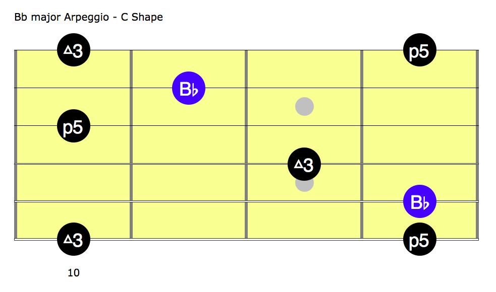 Limb Lick 1c - Bb Chord C shape - AmarGuitar