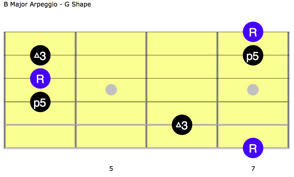 Sugaree Lick 01f- B Major Chord Tones Neck Diagram - AmarGuitar